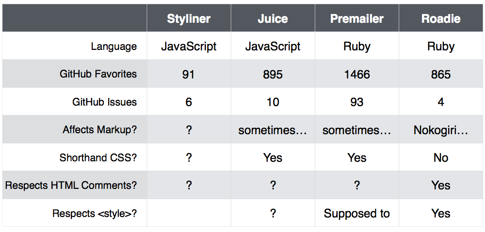 Chart: CSS Inliners